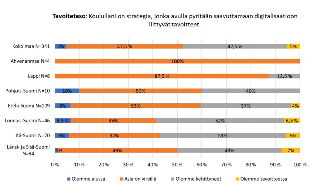 Kuvaaja esittelee vastaukset väittämään Koulullani on strategia, jonka avulla pyritään saavuttamaan digitalisaatioon liittyvät tavoitteet. Vastaukset on esitetty koko maan tasossa sekä alueittain. Koko maassa 47,5 % vastaa, että asia on vireillä ja 42,5 % ilmoittaa, että olemme kehittyneet.